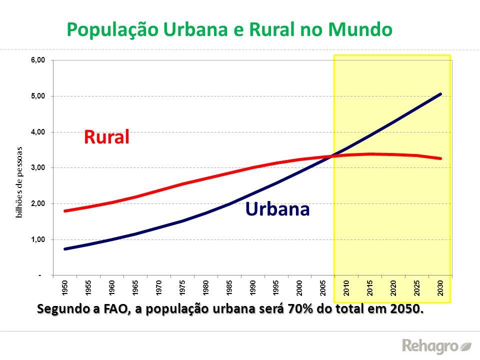 População Urbana e Rural no Mundo