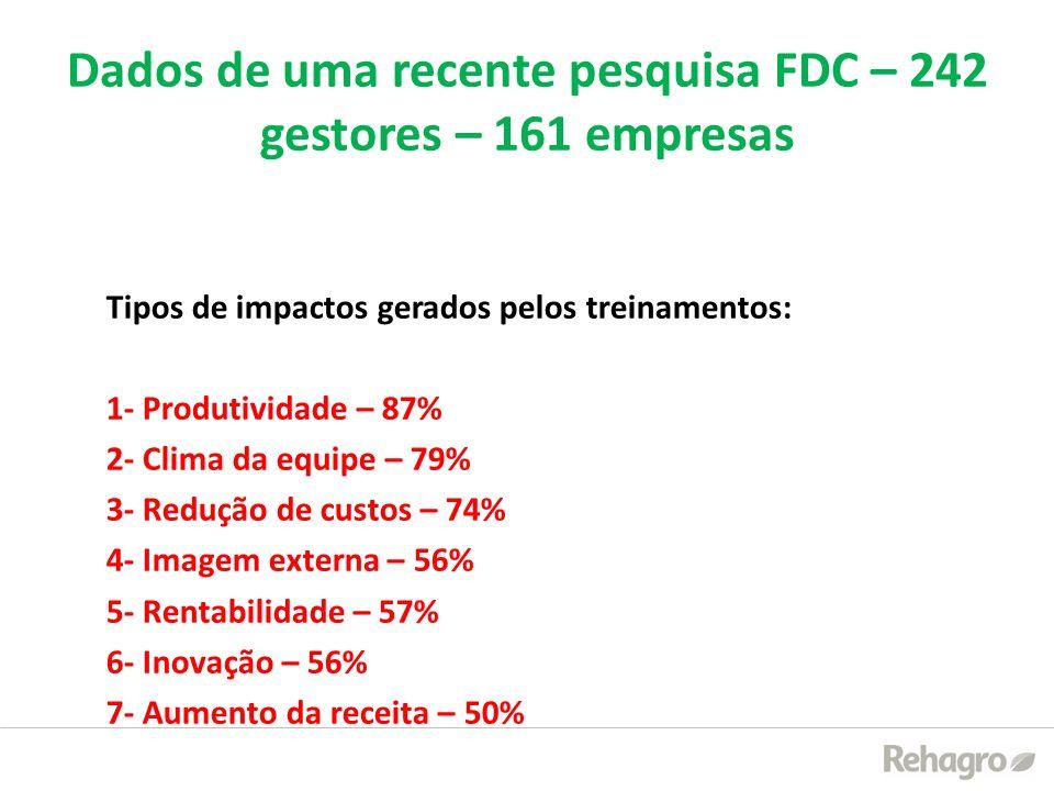 Dados de uma recente pesquisa FDC – 242 gestores – 161 empresas