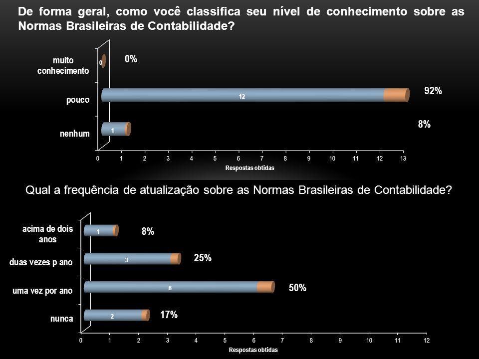 De forma geral, como você classifica seu nível de conhecimento sobre as Normas Brasileiras de Contabilidade