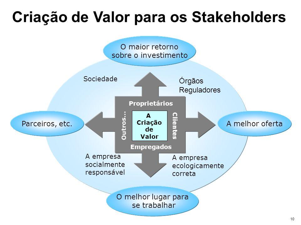 Criação de Valor para os Stakeholders