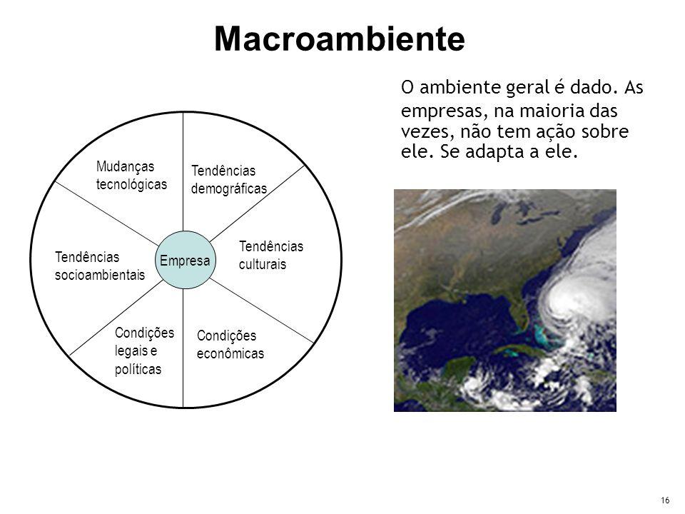29/01/2013 Macroambiente. O ambiente geral é dado. As empresas, na maioria das vezes, não tem ação sobre ele. Se adapta a ele.