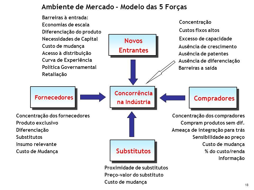 Ambiente de Mercado - Modelo das 5 Forças