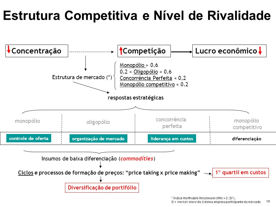 Estrutura Competitiva e Nível de Rivalidade