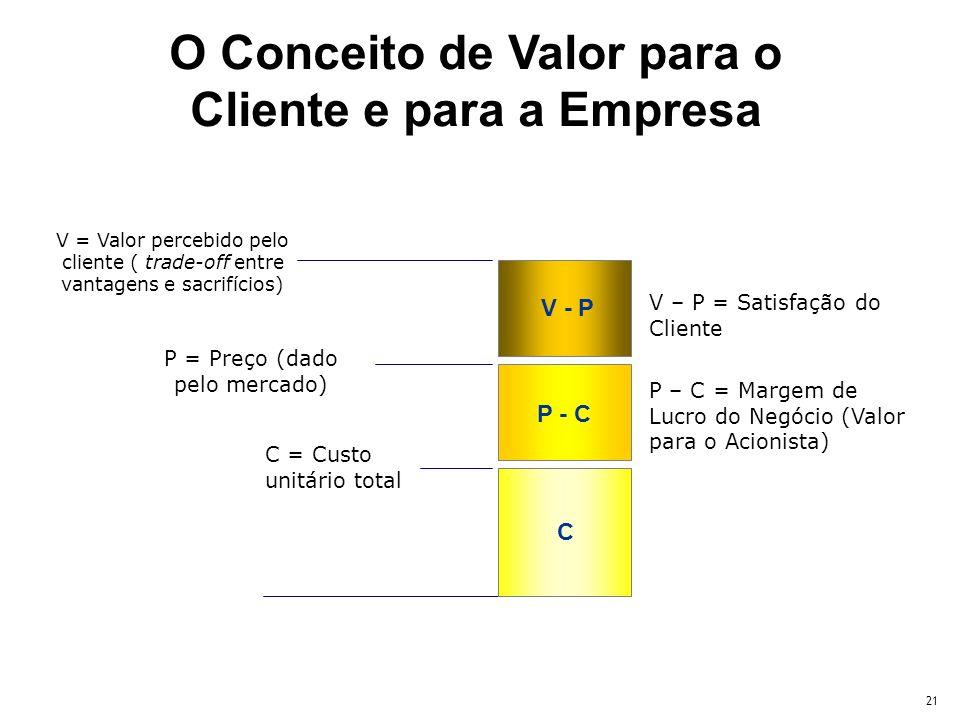 O Conceito de Valor para o Cliente e para a Empresa