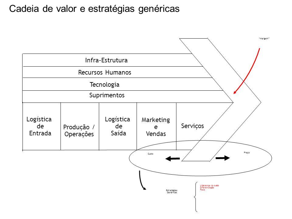 Cadeia de valor e estratégias genéricas