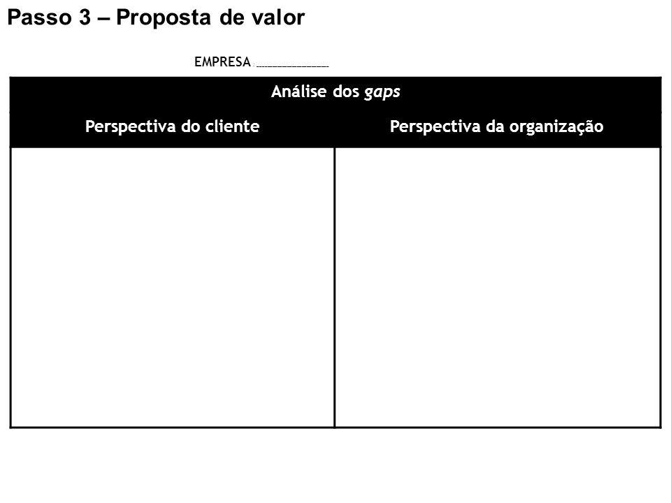 Perspectiva do cliente Perspectiva da organização