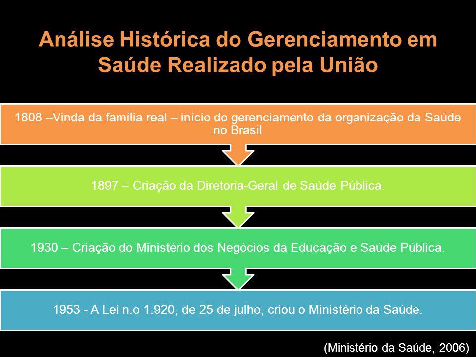 Análise Histórica do Gerenciamento em Saúde Realizado pela União