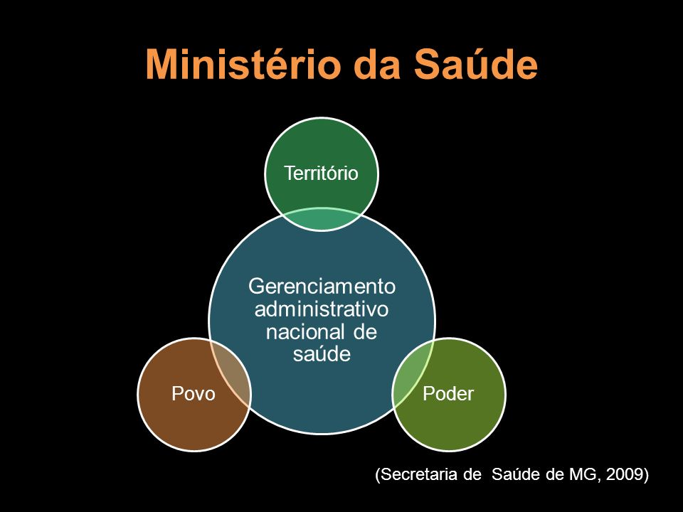 Gerenciamento administrativo nacional de saúde