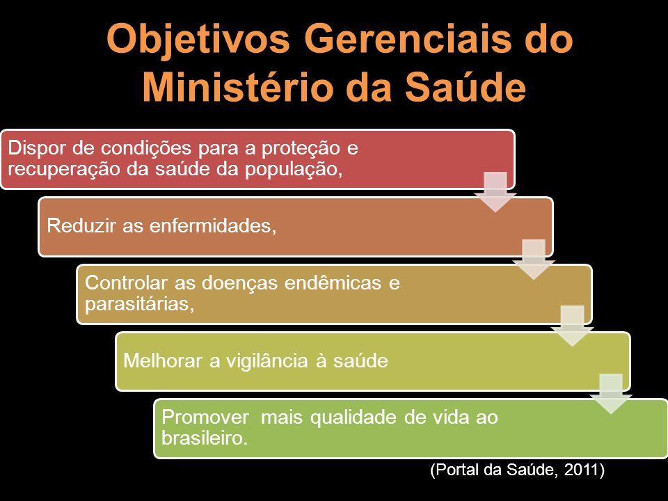 Objetivos Gerenciais do Ministério da Saúde