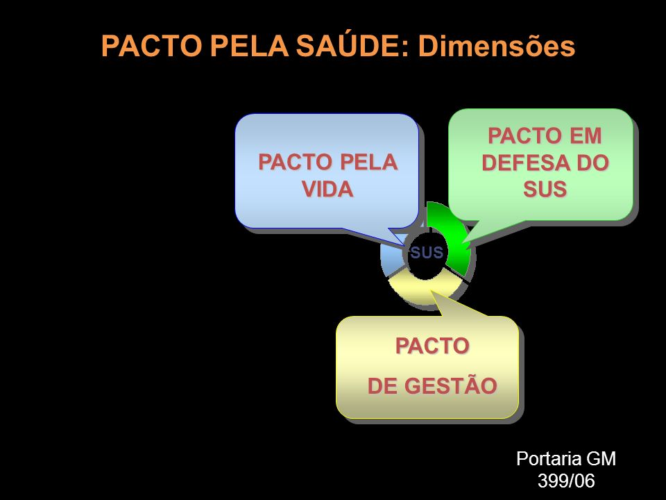 PACTO PELA SAÚDE: Dimensões