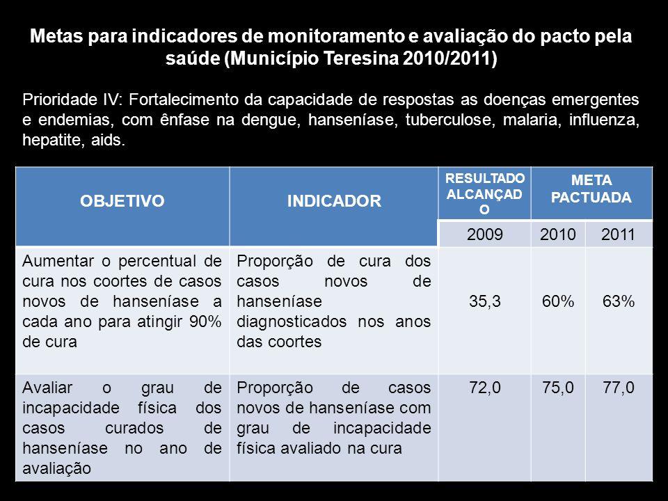 Metas para indicadores de monitoramento e avaliação do pacto pela saúde (Município Teresina 2010/2011)