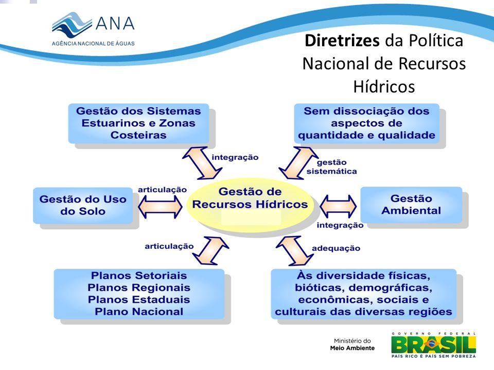 Diretrizes da Política Nacional de Recursos Hídricos