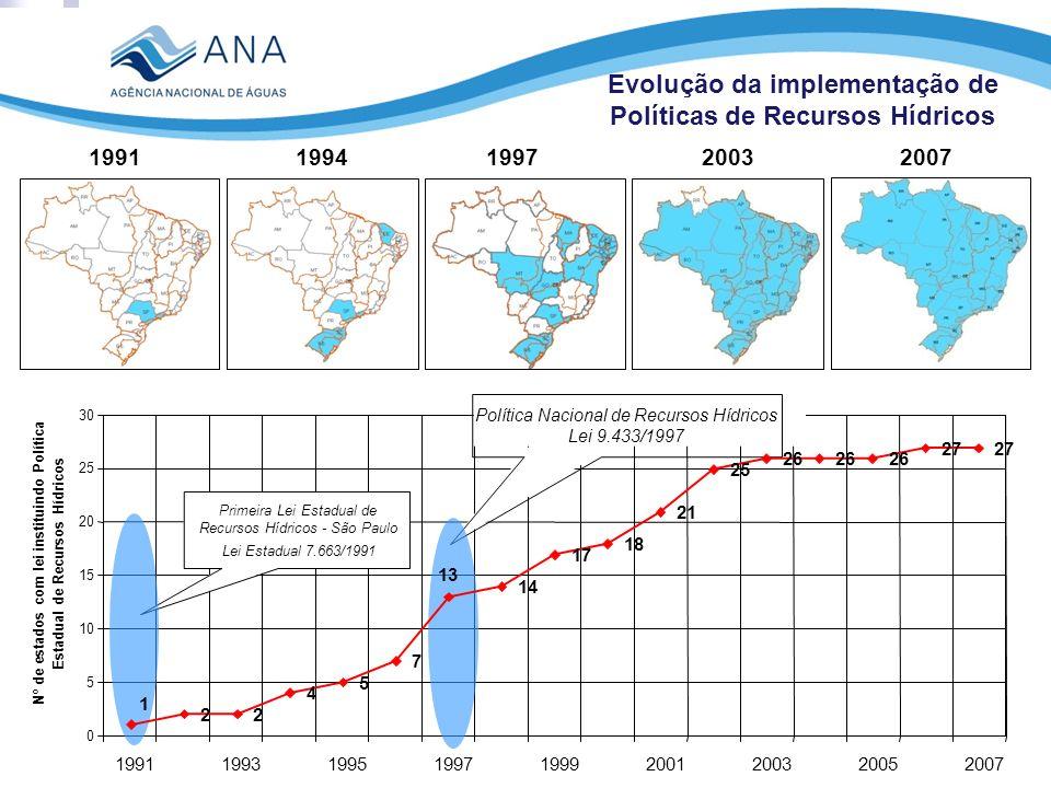 Evolução da implementação de Políticas de Recursos Hídricos