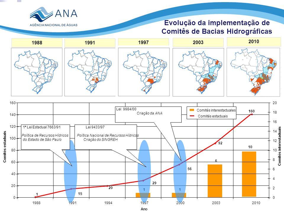 Evolução da implementação de Comitês de Bacias Hidrográficas