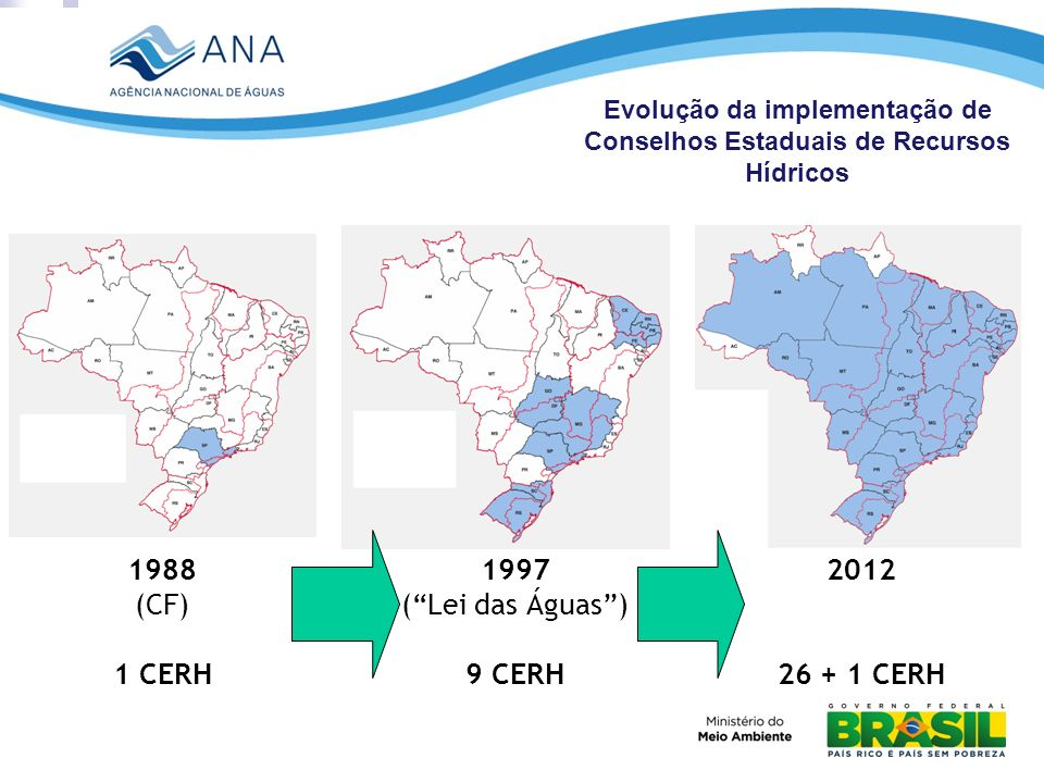 Evolução da implementação de Conselhos Estaduais de Recursos Hídricos