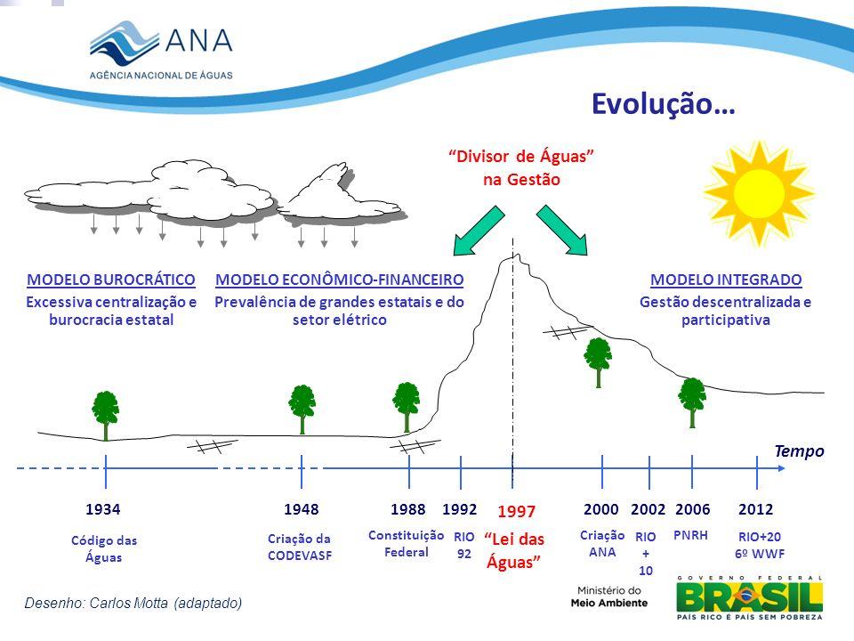 Evolução… Divisor de Águas na Gestão Tempo 1997 Lei das Águas