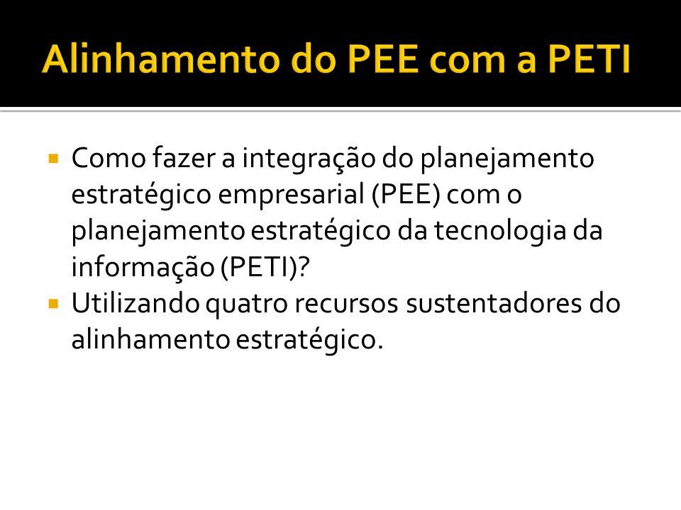 Alinhamento do PEE com a PETI
