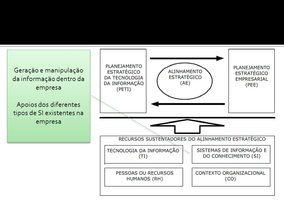 Geração e manipulação da informação dentro da empresa