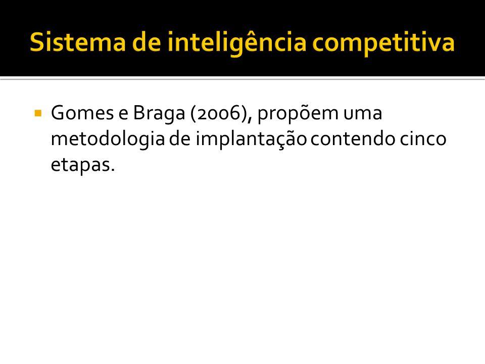 Sistema de inteligência competitiva