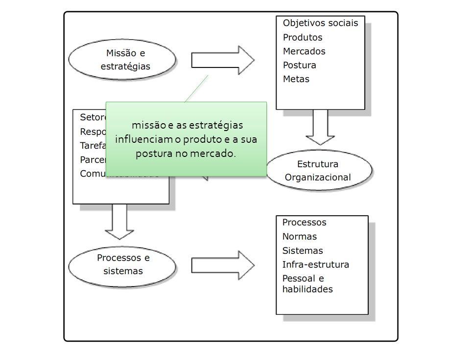 missão e as estratégias influenciam o produto e a sua postura no mercado.