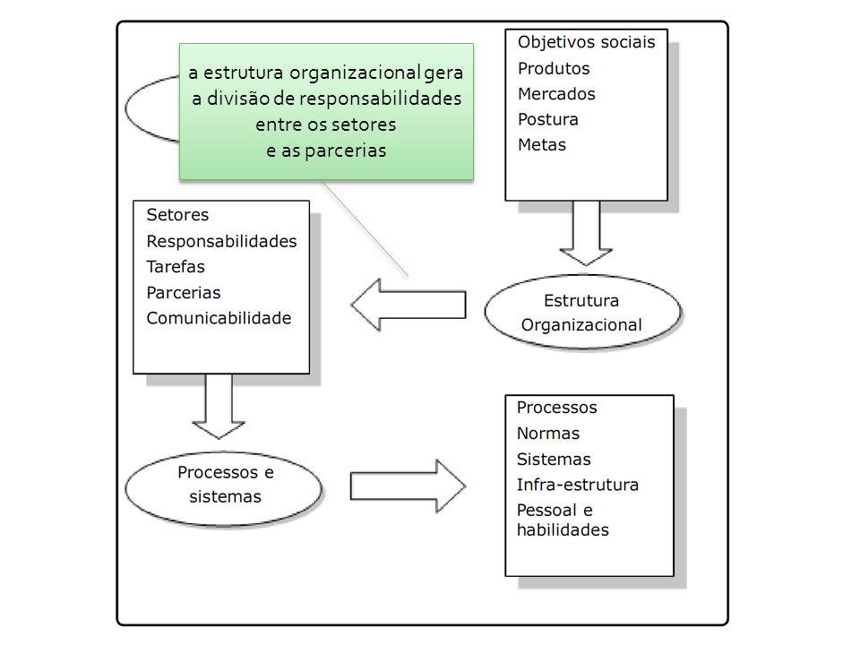 a estrutura organizacional gera a divisão de responsabilidades entre os setores