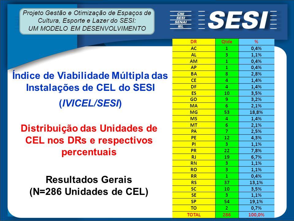 Índice de Viabilidade Múltipla das Instalações de CEL do SESI