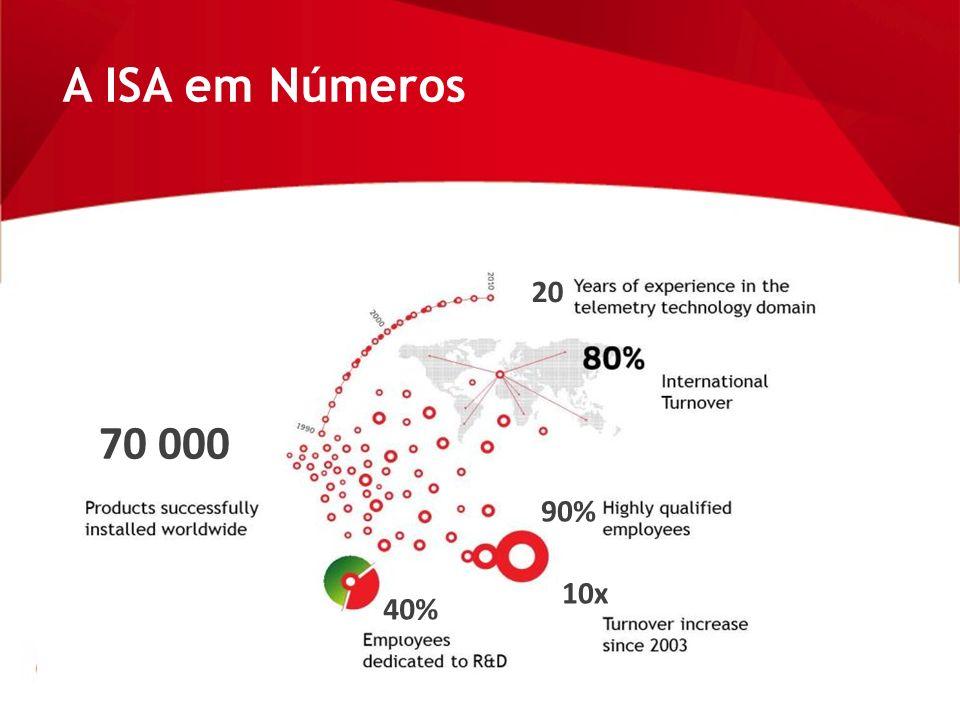 A ISA em Números 20 70 000 90% 10x 40%