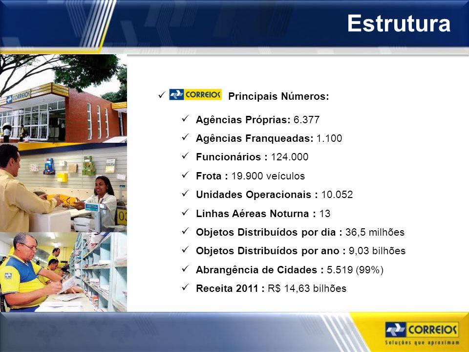 Estrutura Principais Números: Agências Próprias: 6.377