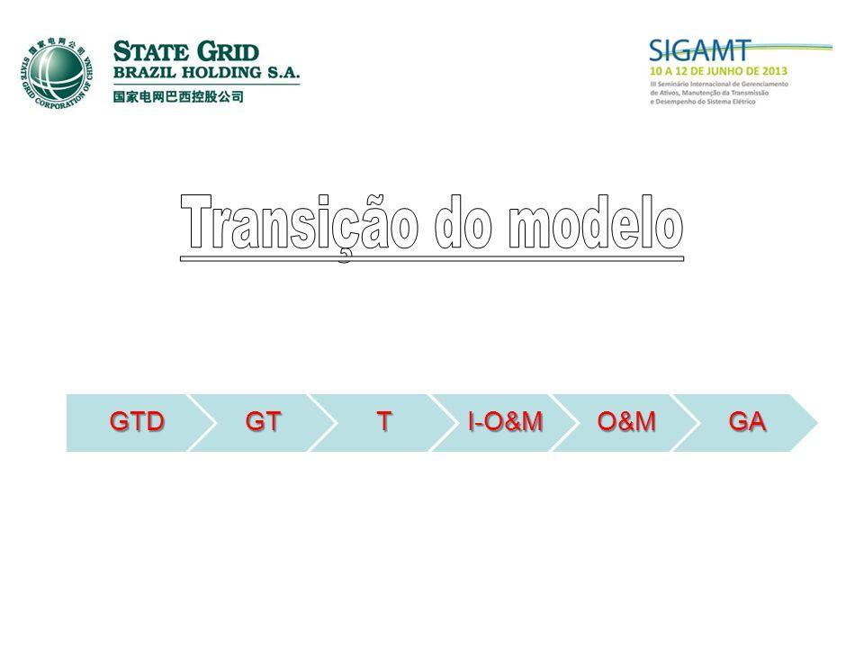 Transição do modelo GTD GT T I-O&M O&M GA