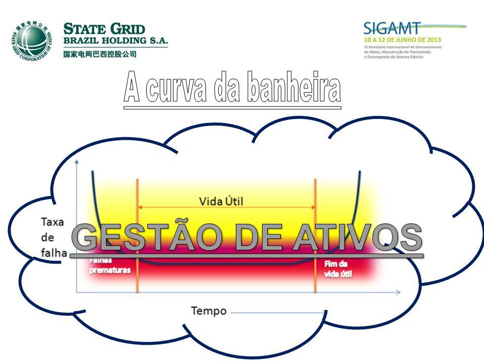 A curva da banheira GESTÃO DE ATIVOS