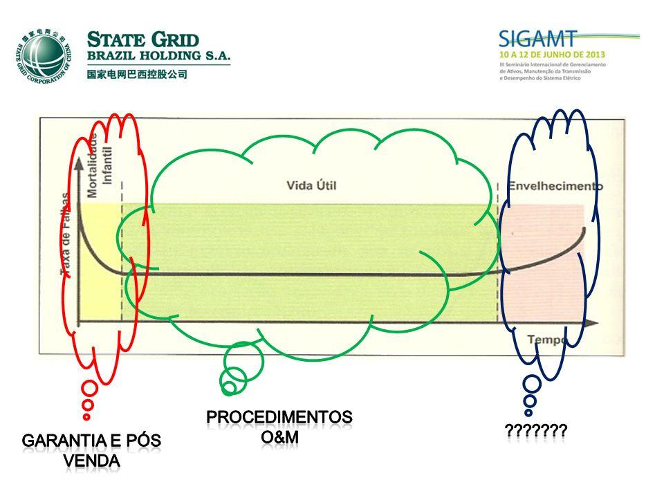 Procedimentos O&M Garantia e pós venda