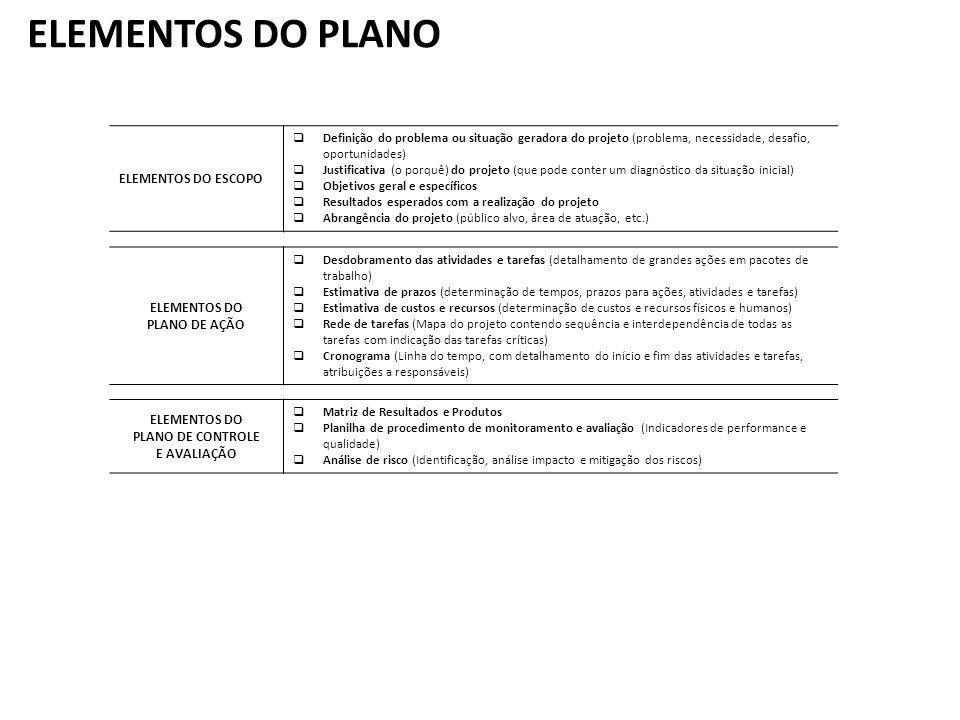 ELEMENTOS DO PLANO ELEMENTOS DO ESCOPO
