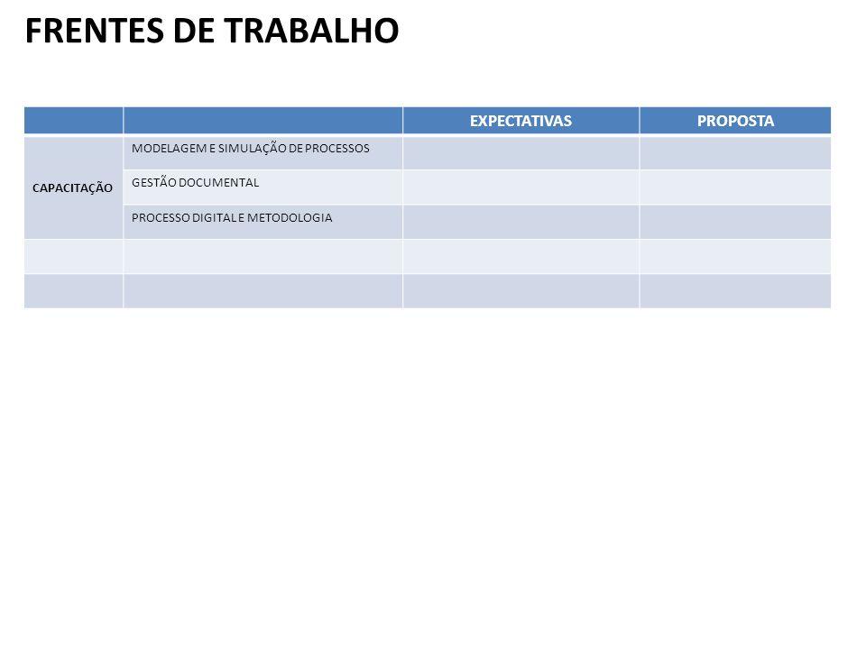 FRENTES DE TRABALHO EXPECTATIVAS PROPOSTA CAPACITAÇÃO