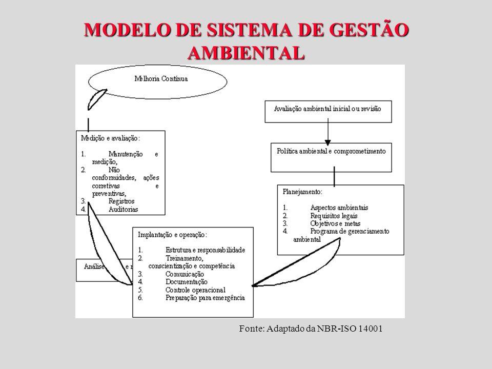 MODELO DE SISTEMA DE GESTÃO AMBIENTAL