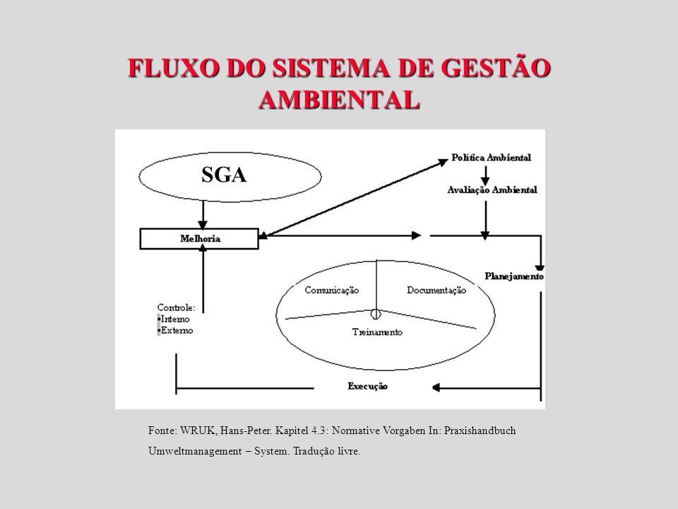 FLUXO DO SISTEMA DE GESTÃO AMBIENTAL