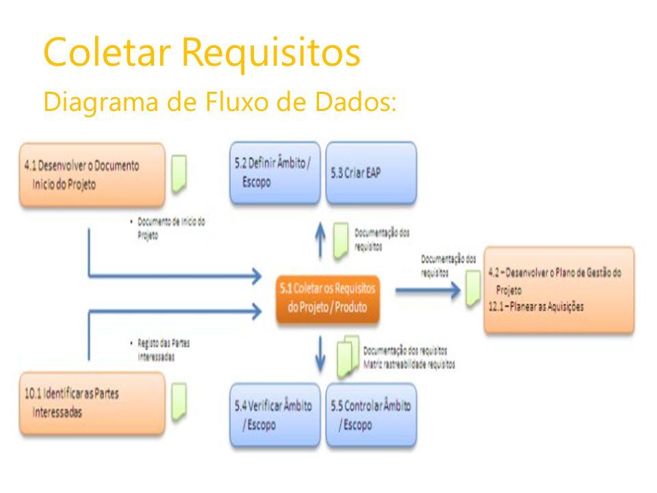 Coletar Requisitos Diagrama de Fluxo de Dados: