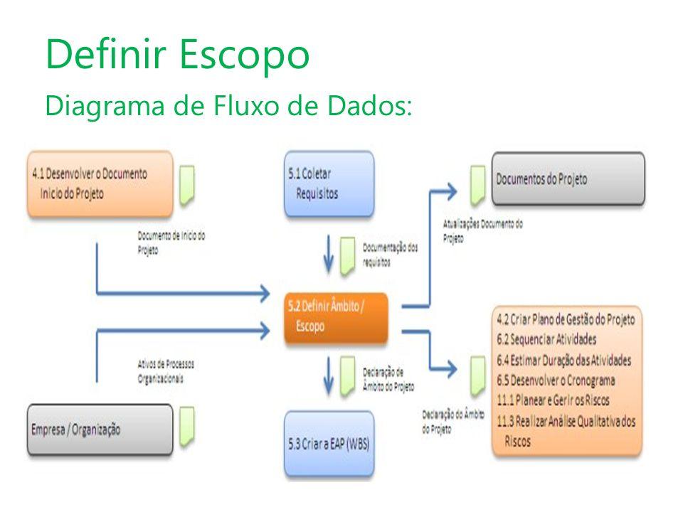 Definir Escopo Diagrama de Fluxo de Dados: