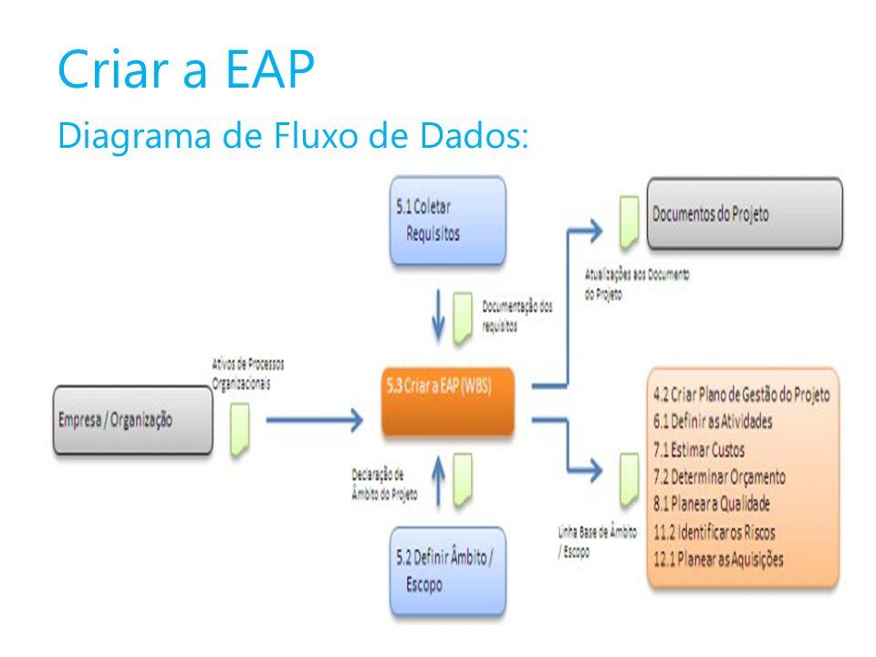 Criar a EAP Diagrama de Fluxo de Dados: