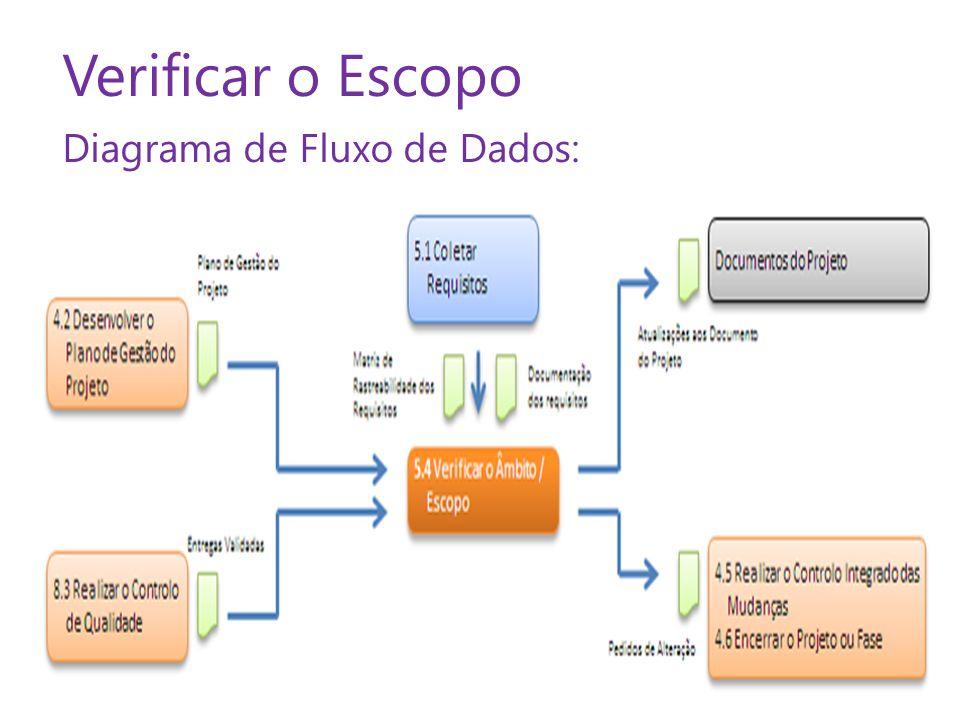 Verificar o Escopo Diagrama de Fluxo de Dados: