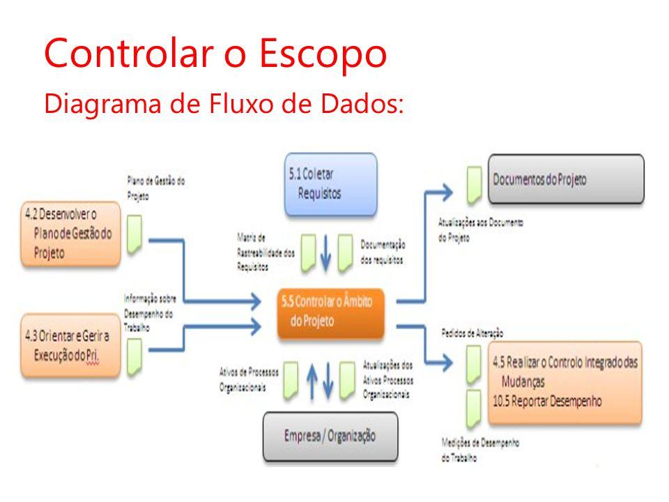 Controlar o Escopo Diagrama de Fluxo de Dados: