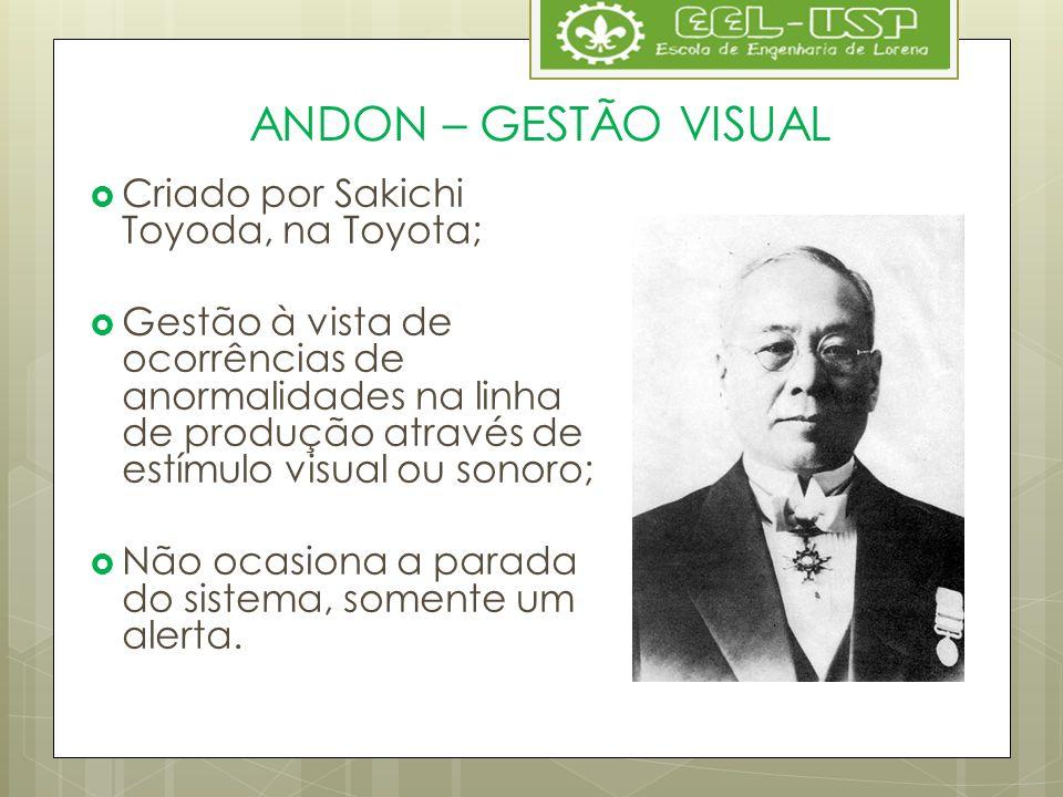 ANDON – GESTÃO VISUAL Criado por Sakichi Toyoda, na Toyota;