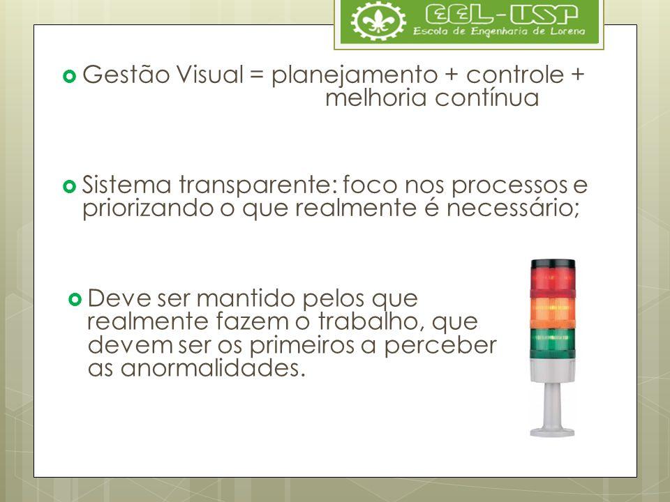 Gestão Visual = planejamento + controle + melhoria contínua
