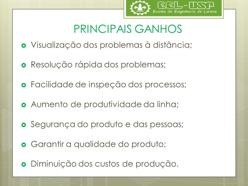 PRINCIPAIS GANHOS Visualização dos problemas à distância;