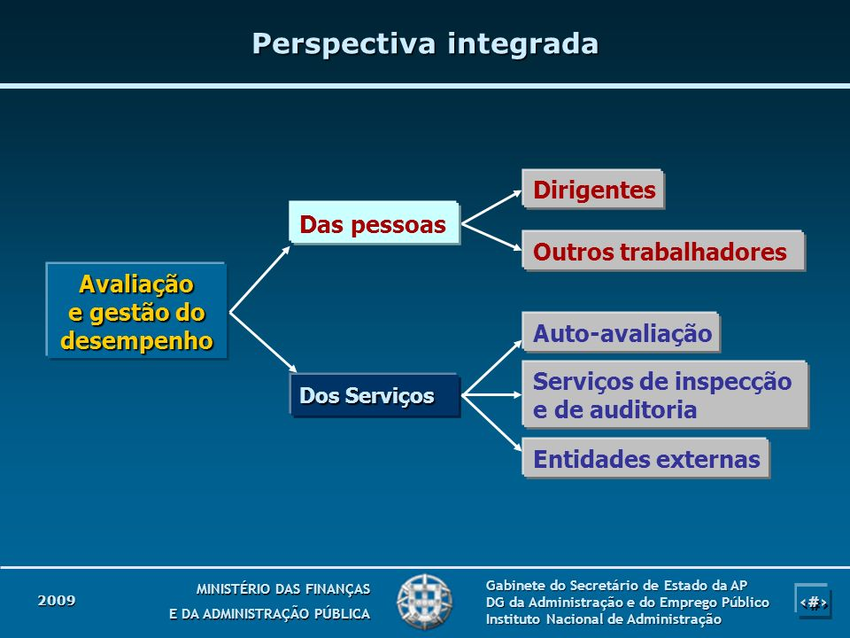 Perspectiva integrada