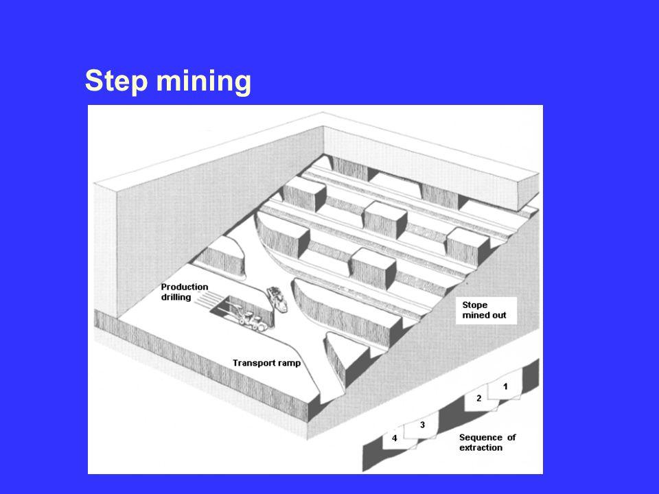3/30/2017 Step mining