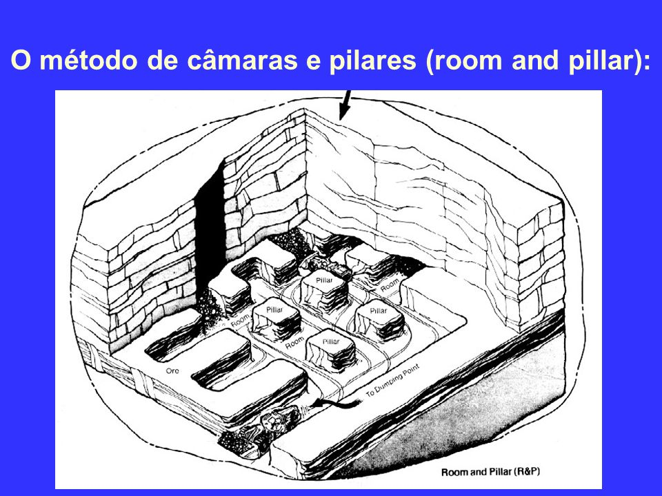 O método de câmaras e pilares (room and pillar):