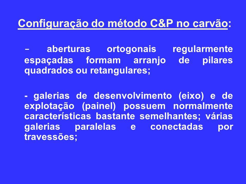 Configuração do método C&P no carvão: