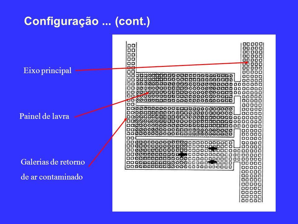 Configuração ... (cont.) Eixo principal Painel de lavra