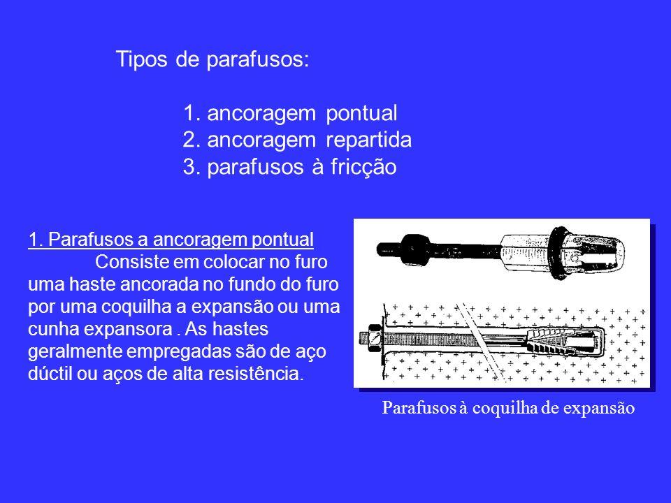 Tipos de parafusos: 1. ancoragem pontual 2. ancoragem repartida