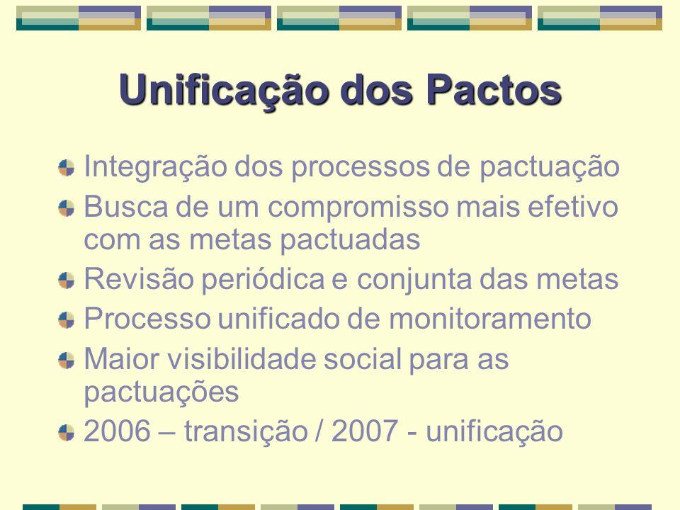 Unificação dos Pactos Integração dos processos de pactuação